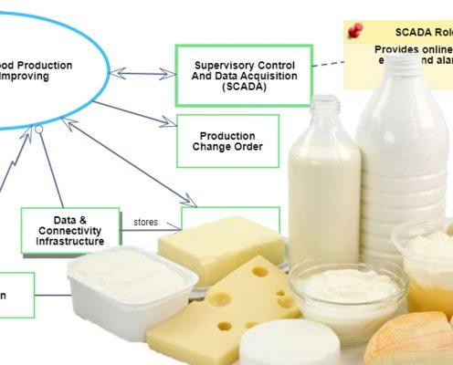 הנדסת מערכות מבוססת מודלים בתעשיית המזון בישראל:   יצירת בסיס לשיתוף מידע וידע באמצעות מודלים של OPM ISO 19450